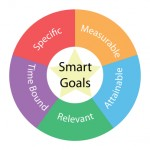 Smart Goals circular concept with colors and star