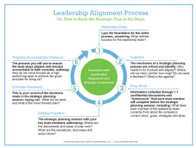 leadership-alignment-process