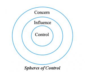 SphereOfControl
